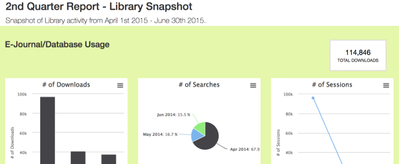 LibInsight - analyze library services and make more informed